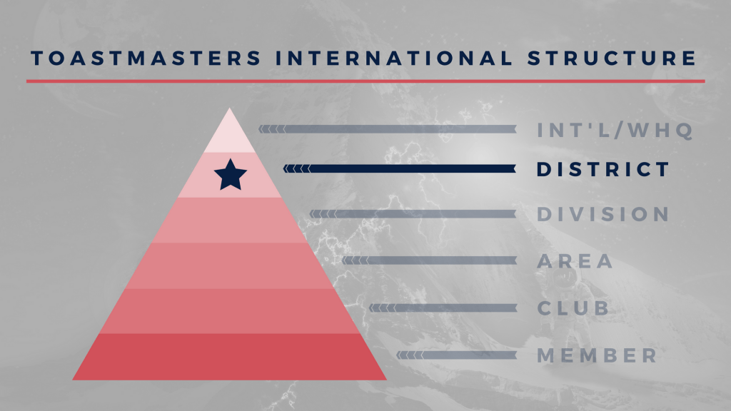 Toastmasters International Structure
