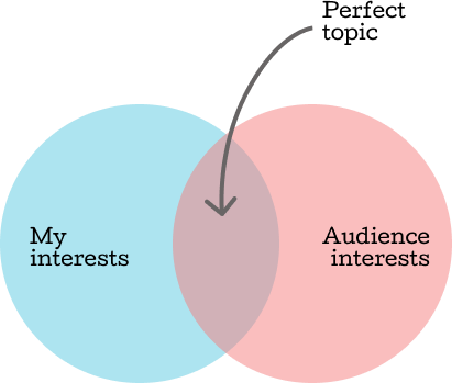 A Venn Diagram showing that the perfect topic intersects my interests with those of the audience.